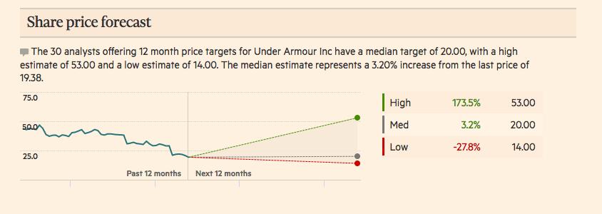 Under Armour 未來12月預估