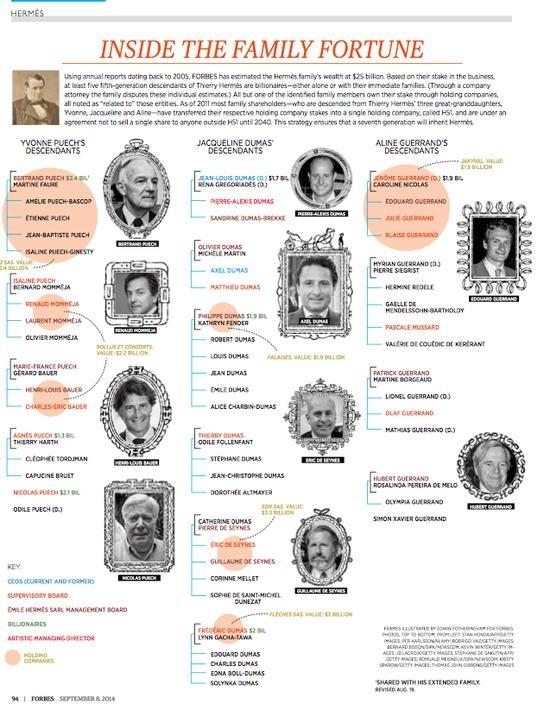《Forbes》2014 年訪問所製作的家族圖
