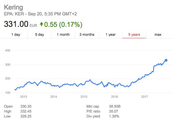 急速成長的開雲集團股價