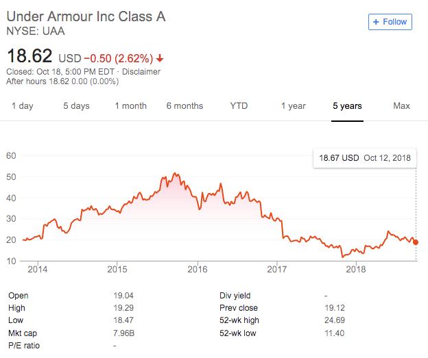 Under Armour (NYSE:UAA)
