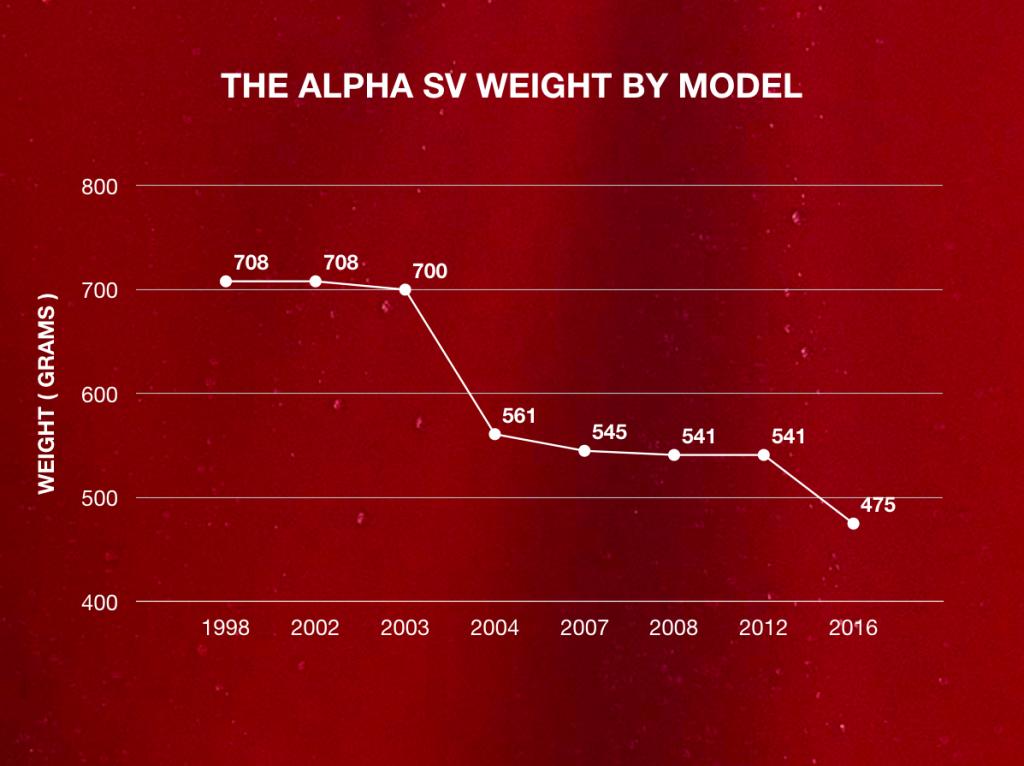 Arc'teryx 重量減輕圖表